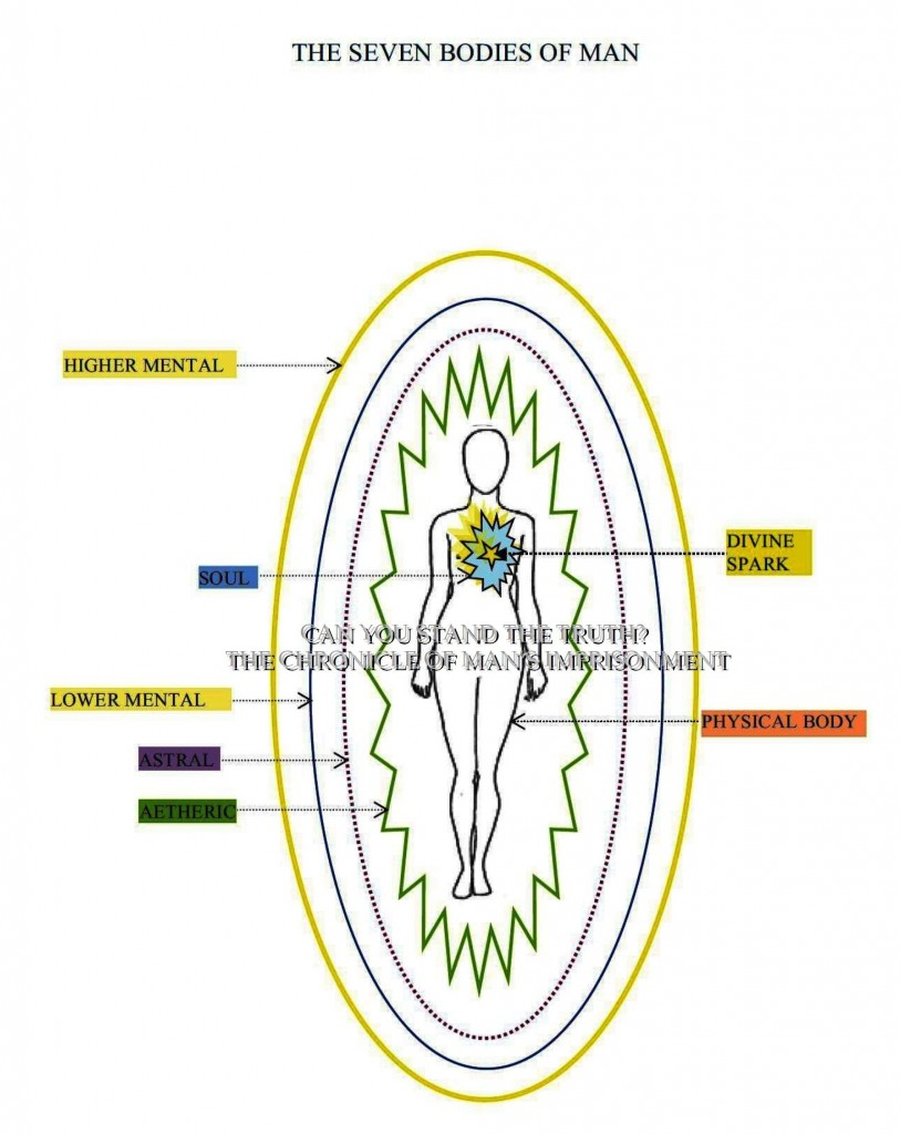 The seven bodies of Man, energy bodies,
